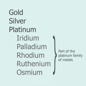 Image of list of precious metals